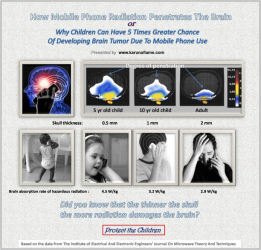 mobile-phone-radiation-risk-for-children-1024x982