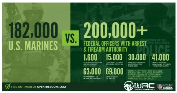 FEDERAL AGENTS NOW OUTNUMBER US MARINES !