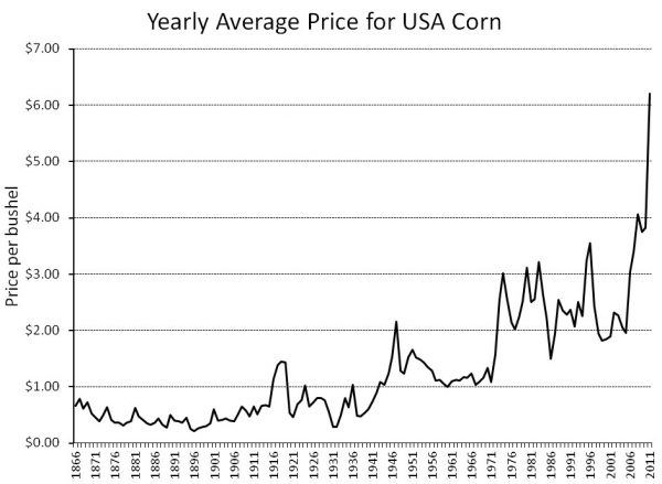 Change in corn price over time - sourced from the University of Michigan
