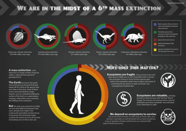 we_are_in_the_midst_of_a_sixth_mass_extinction_by_armonah-d5fc0pt-png