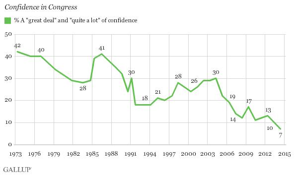 Public Faith in Congress Falls Again, Hits Historic Low