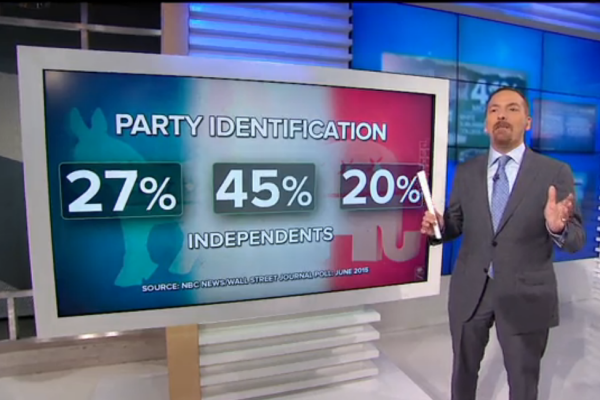 Poll: Independents Will Soon Outnumber Republicans and Democrats Combined