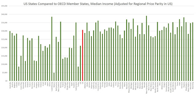 If Sweden and Germany Became US States, They Would be Among the Poorest States
