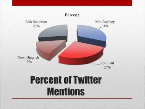 Google Data Proves Ron Paul Was Most Popular And Ignored By Mass Media