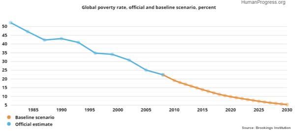 The End of Extreme Poverty Absolute poverty will be gone by 2030