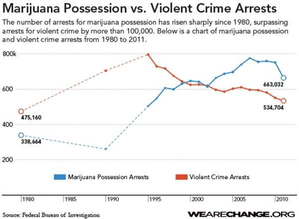 weed-crime-numbers