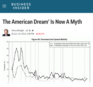 the american dream: fact or myth essay 10-06-2009  best answer: um, i'm not going to write a whole essay for you, but there is no question that the american dream is not only a myth, but in fact a destructive tool of control used by the ruling elites.