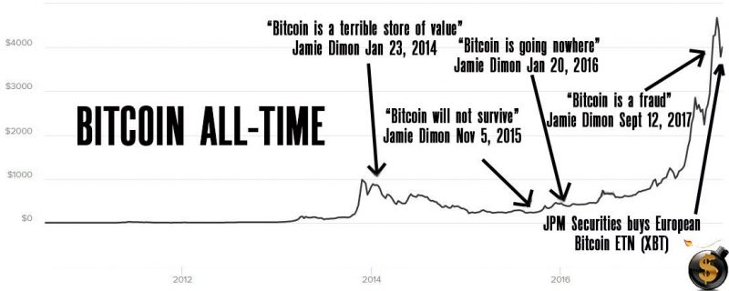 Timeline of Jamie Dimon's Worst Calls On Bitcoin