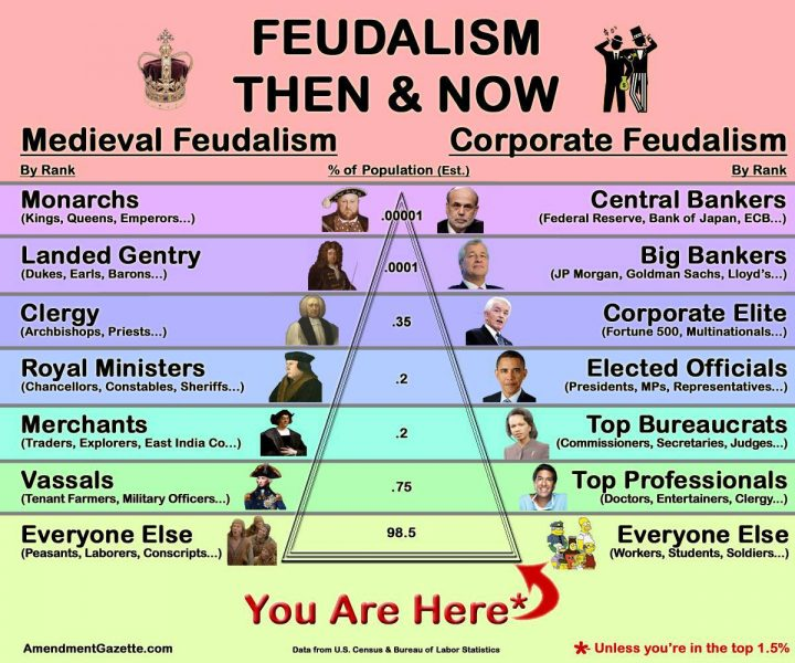 Modern Feudalism Max Keiser Future Outlook