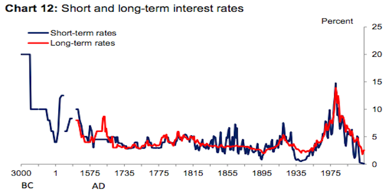 3000 years of interest rates