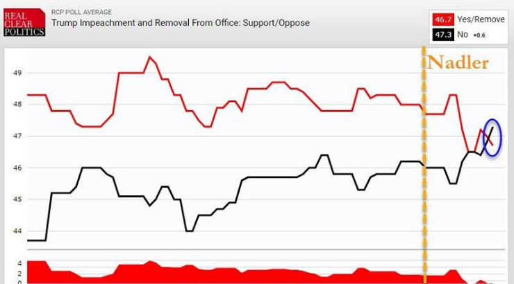 It's Official: More Americans Now Oppose Impeachment Than Support It