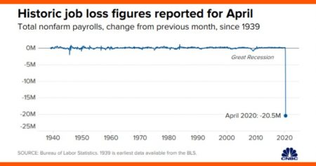 'Cataclysmic' Jobs Report Shows US Unemployment Soaring to Level Not Seen Since Great Depression