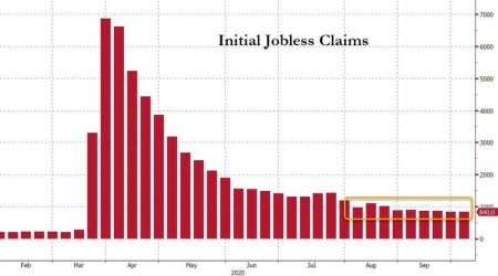 Nearly a Million Americans Filed for First-Time Unemployment Benefits Last Week Alone