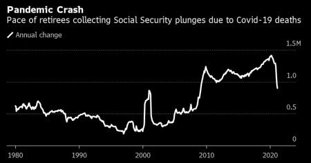 Number of Seniors Tapping Social Security Plummets, Likely Due to COVID-19 Deaths Among Elderly
